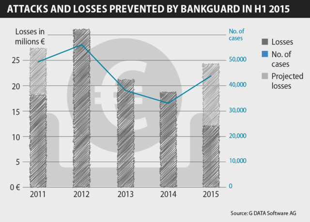 G_DATA_Infografic_Bankguard_preventedLosses